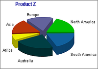 2D/3D Pie Chart & Graph Software pour mac